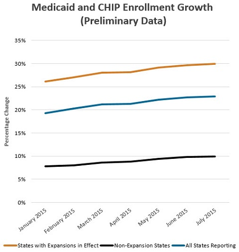 medicaid_enrollment_data