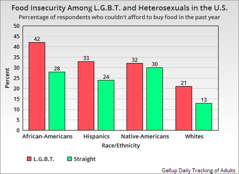 stats_lgbt_food_insecurity.png