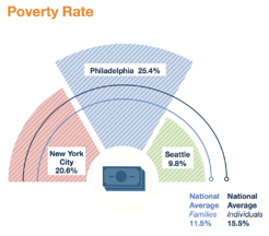 Food.Insecurity.Poverty SDOH
