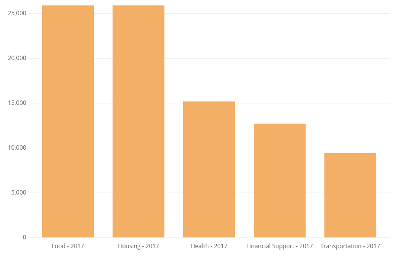 Healthify Food Insecurity Data