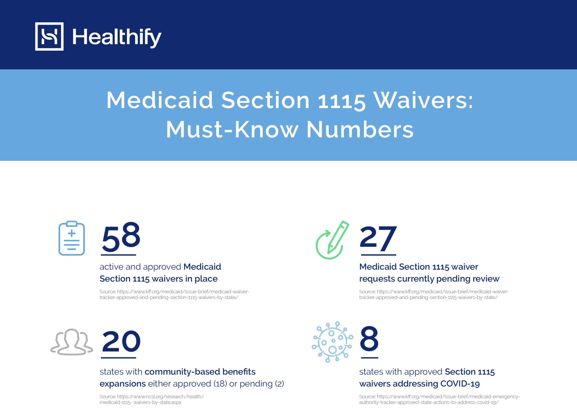 Medicaid Section 1115 Waivers Must-Know Numbers